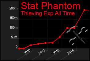 Total Graph of Stat Phantom