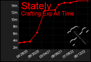 Total Graph of Stately