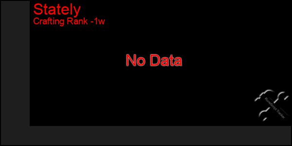 Last 7 Days Graph of Stately
