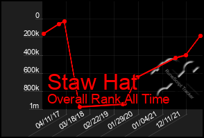 Total Graph of Staw Hat
