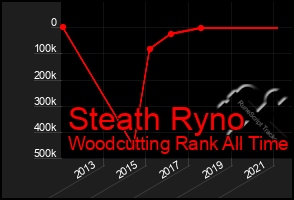 Total Graph of Steath Ryno