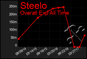 Total Graph of Steelo