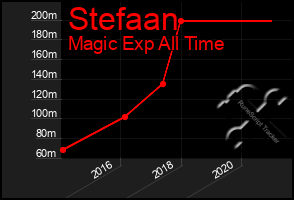 Total Graph of Stefaan