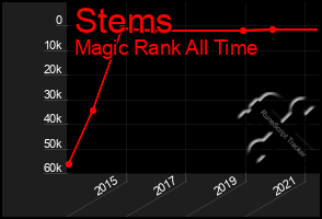Total Graph of Stems