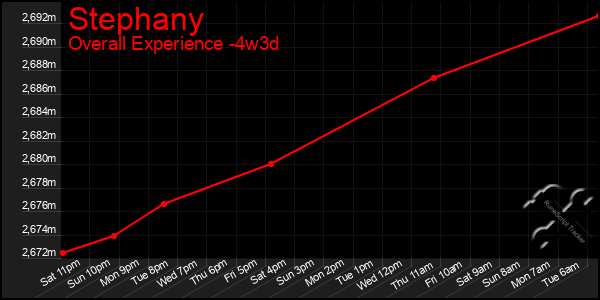 Last 31 Days Graph of Stephany