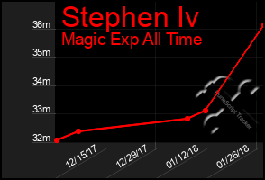 Total Graph of Stephen Iv
