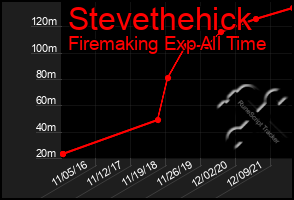 Total Graph of Stevethehick