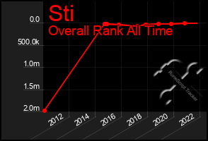 Total Graph of Sti