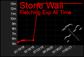 Total Graph of Stone Wall