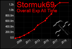 Total Graph of Stormuk69