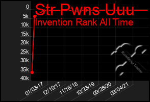 Total Graph of Str Pwns Uuu