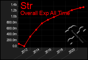 Total Graph of Str