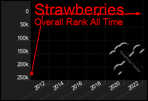 Total Graph of Strawberries