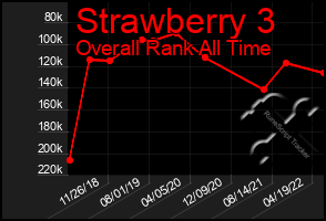 Total Graph of Strawberry 3