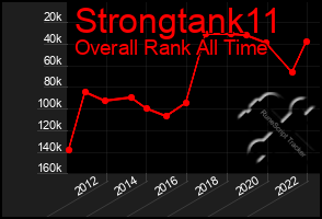 Total Graph of Strongtank11