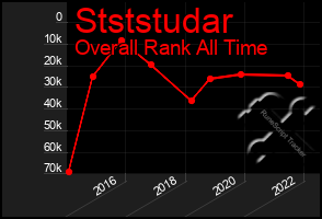 Total Graph of Stststudar