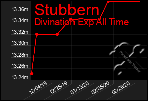 Total Graph of Stubbern