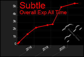 Total Graph of Subtle