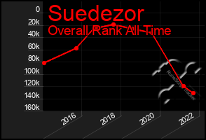 Total Graph of Suedezor