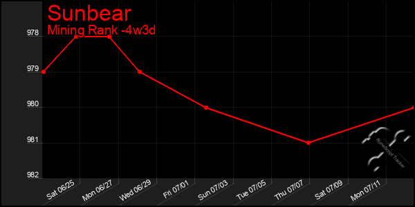 Last 31 Days Graph of Sunbear