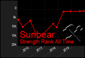 Total Graph of Sunbear