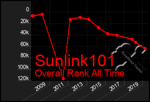 Total Graph of Sunlink101