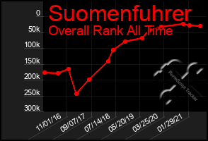 Total Graph of Suomenfuhrer