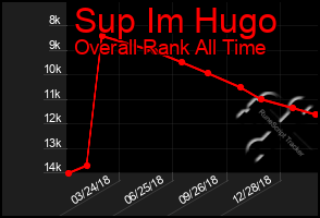 Total Graph of Sup Im Hugo