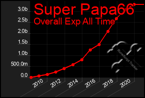 Total Graph of Super Papa66