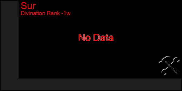 Last 7 Days Graph of Sur