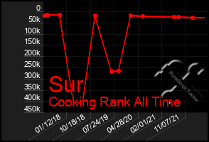 Total Graph of Sur