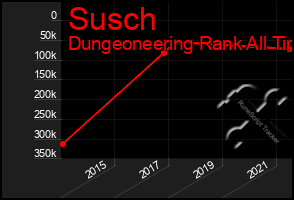 Total Graph of Susch