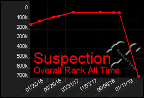 Total Graph of Suspection