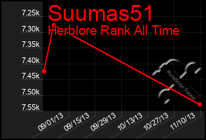 Total Graph of Suumas51