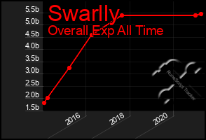 Total Graph of Swarlly