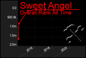 Total Graph of Sweet Angel