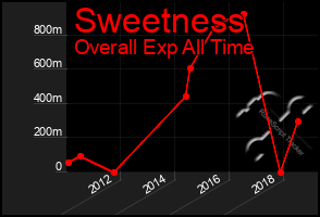 Total Graph of Sweetness
