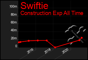Total Graph of Swiftie