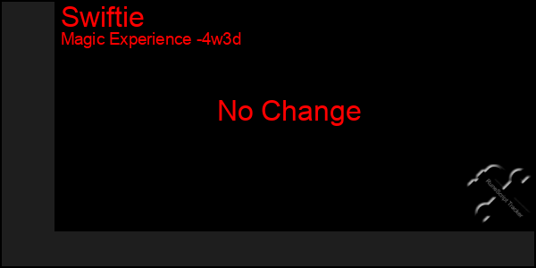 Last 31 Days Graph of Swiftie