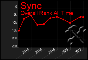 Total Graph of Sync