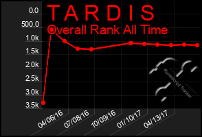 Total Graph of T A R D I S