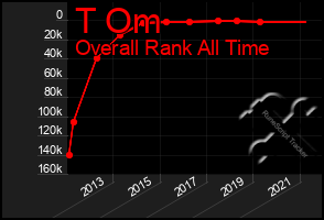 Total Graph of T Om