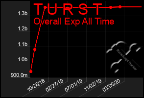 Total Graph of T U R S T