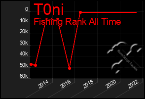 Total Graph of T0ni