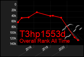 Total Graph of T3hp1553d