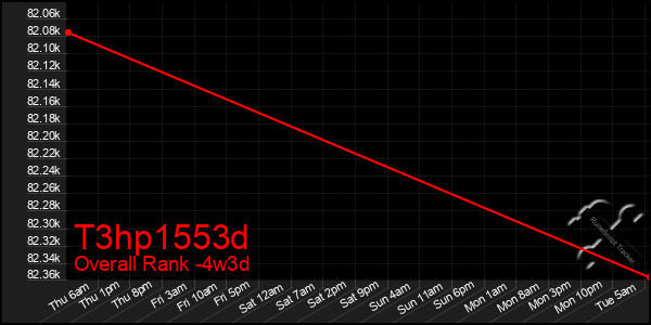 Last 31 Days Graph of T3hp1553d