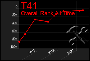 Total Graph of T41