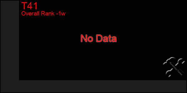 Last 7 Days Graph of T41