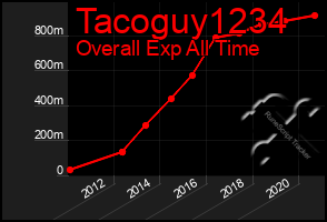 Total Graph of Tacoguy1234