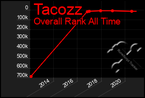Total Graph of Tacozz